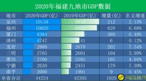 2020福建各市gdp排名,泉州、福州GDP过万亿