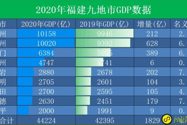 大话福建福建省GDP